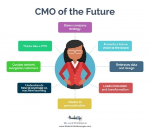 https://www.forbes.com/sites/blakemorgan/2017/03/30/the-eight-essential-skills-of-the-future-cmo/#2e81aff891ea